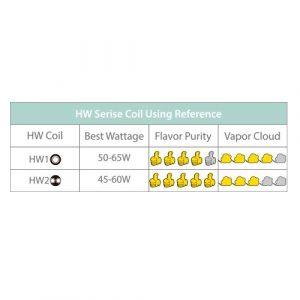RESISTENCIA ELEAF HW2 DUAL COIL 0.3OHM